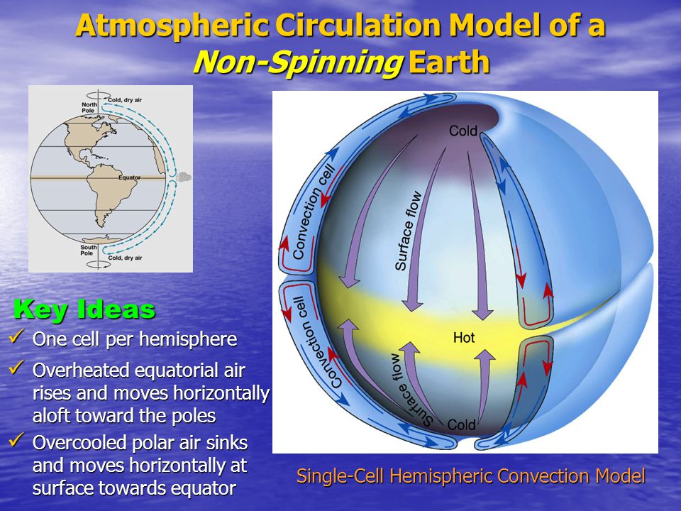 Atmospheric Circulation Model of a Non-Spinning Earth