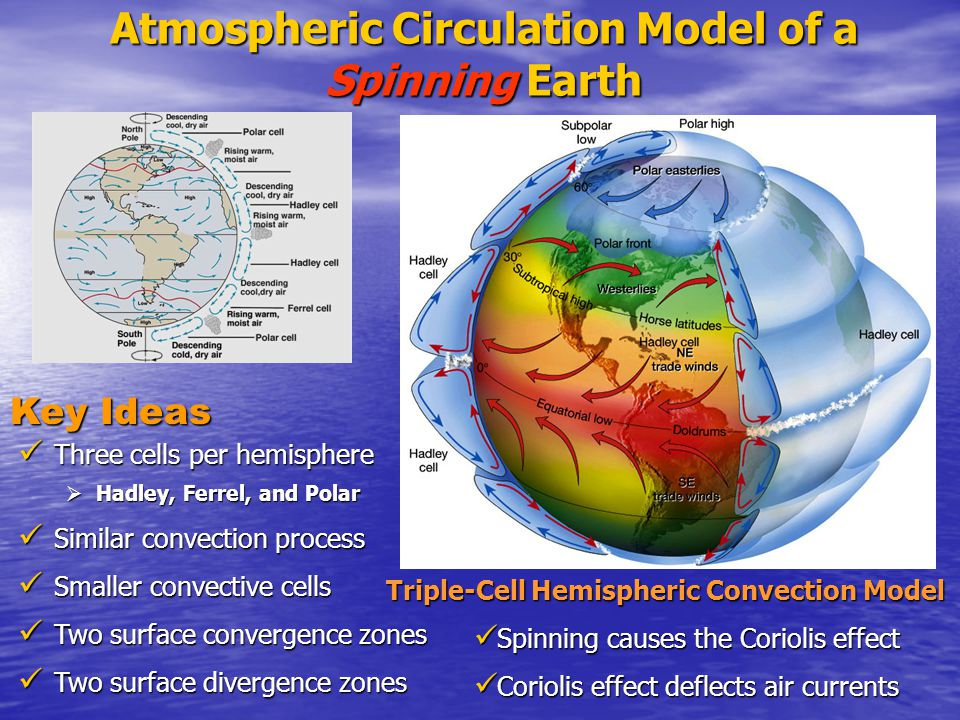 Atmospheric Circulation Model of a Spinning Earth