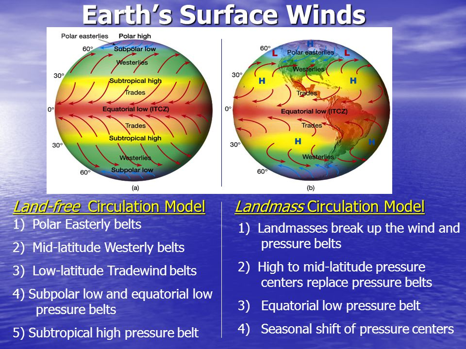 Earth's Surface Winds Land-free Circulation Model Landmass Circulation Model. 1) Polar Easterly belts.