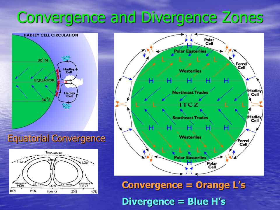 Convergence and Divergence Zones