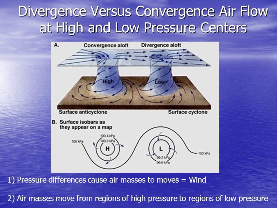 Divergence Versus Convergence Air Flow at High and Low Pressure Centers