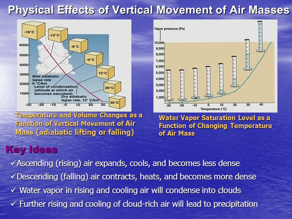Physical Effects of Vertical Movement of Air Masses