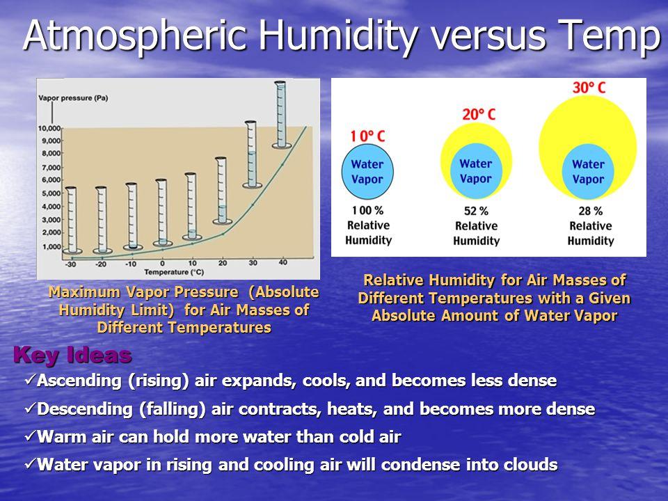 Atmospheric Humidity versus Temp