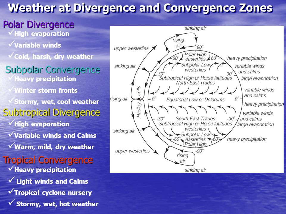 Weather at Divergence and Convergence Zones