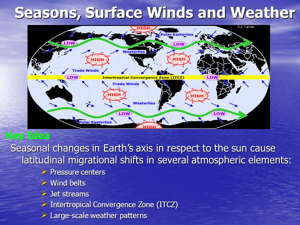 Seasons, Surface Winds and Weather