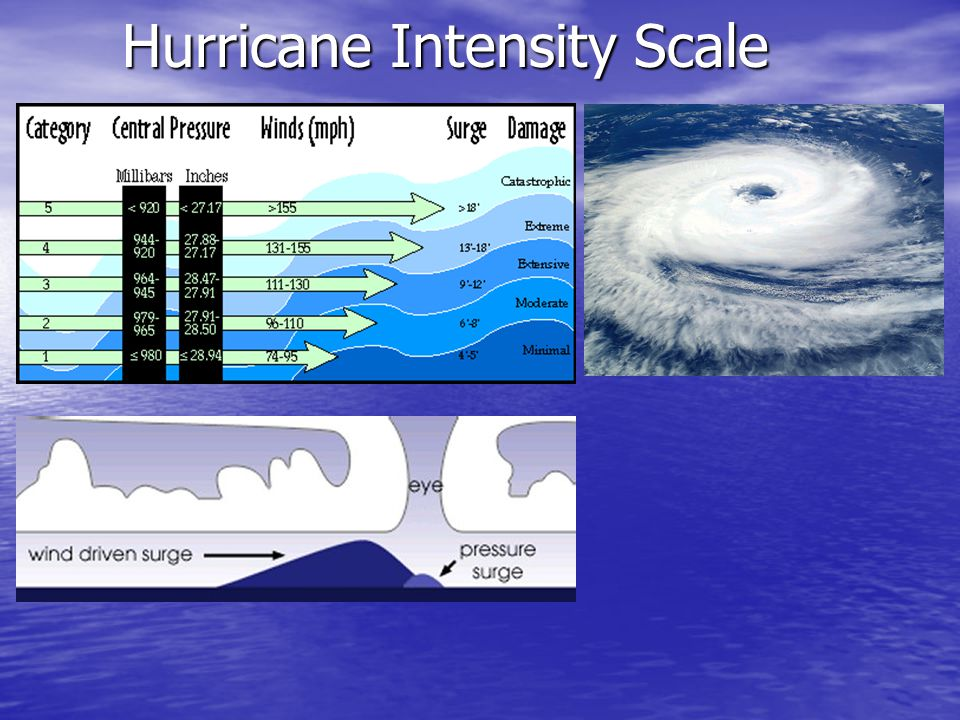 Hurricane Intensity Scale