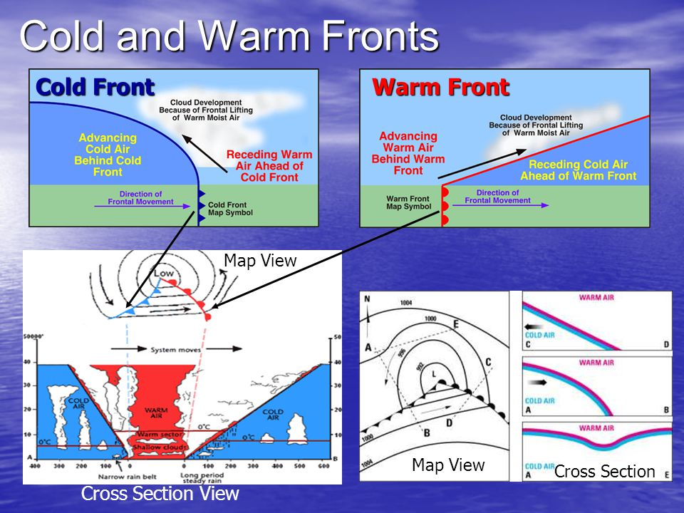 Cold and Warm Fronts Cold Front Warm Front Cross Section View Map View