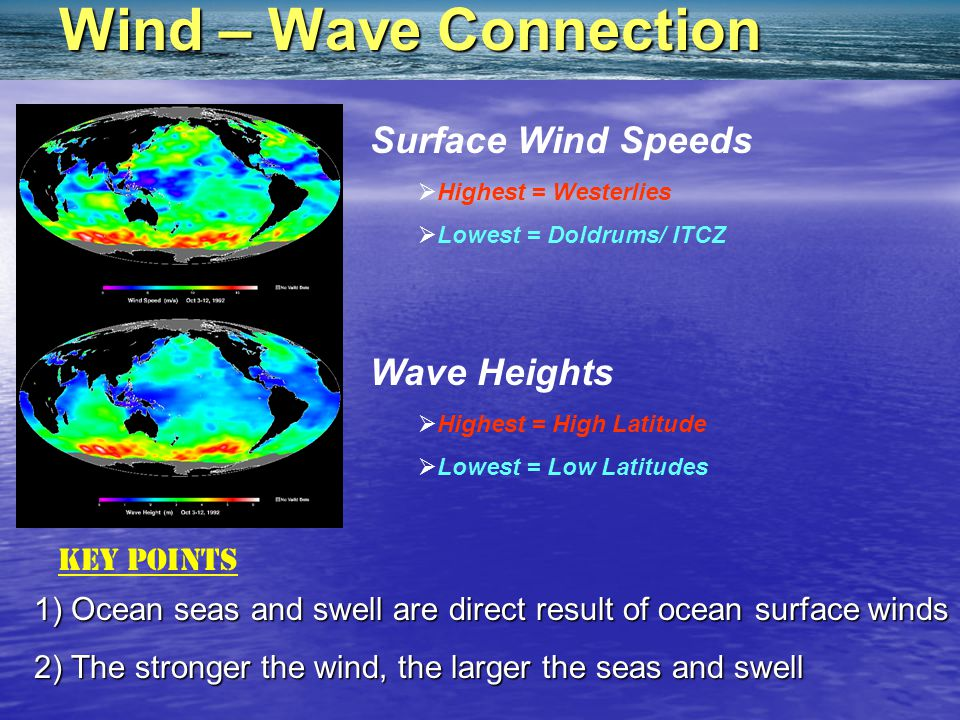 Wind – Wave Connection Surface Wind Speeds Wave Heights Key Points