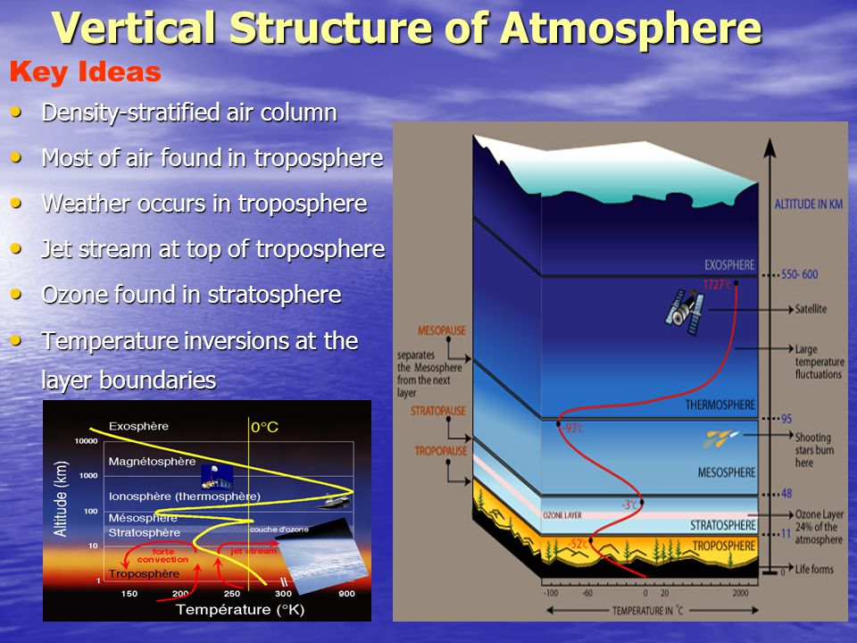 Vertical Structure of Atmosphere
