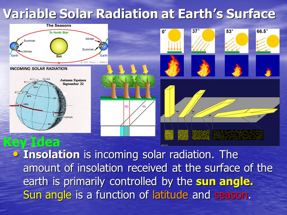 Variable Solar Radiation at Earth's Surface