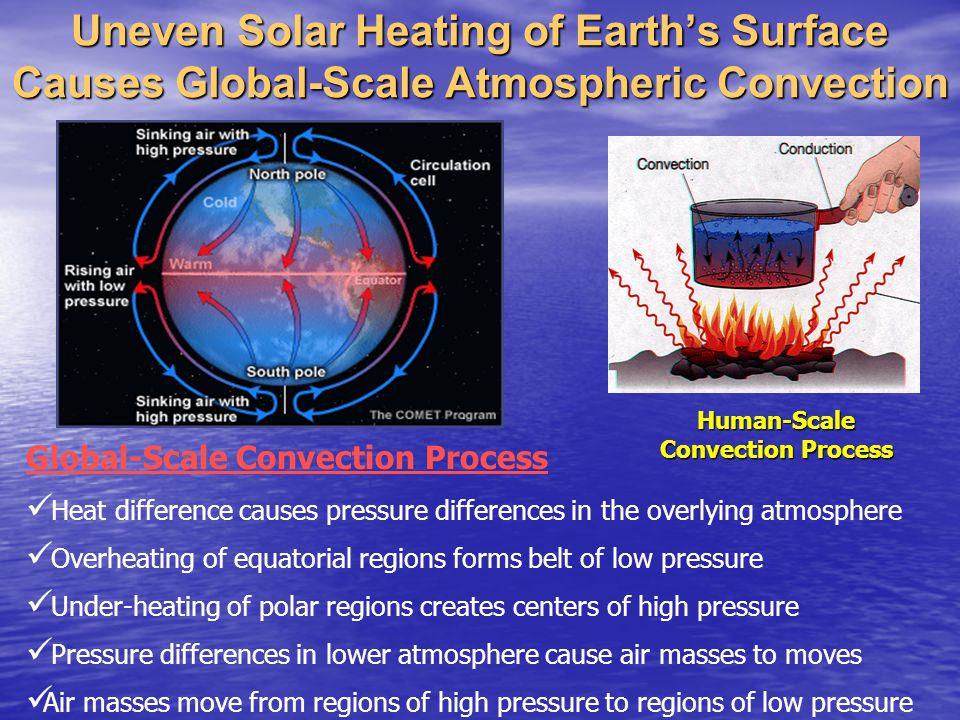 Human-Scale Convection Process