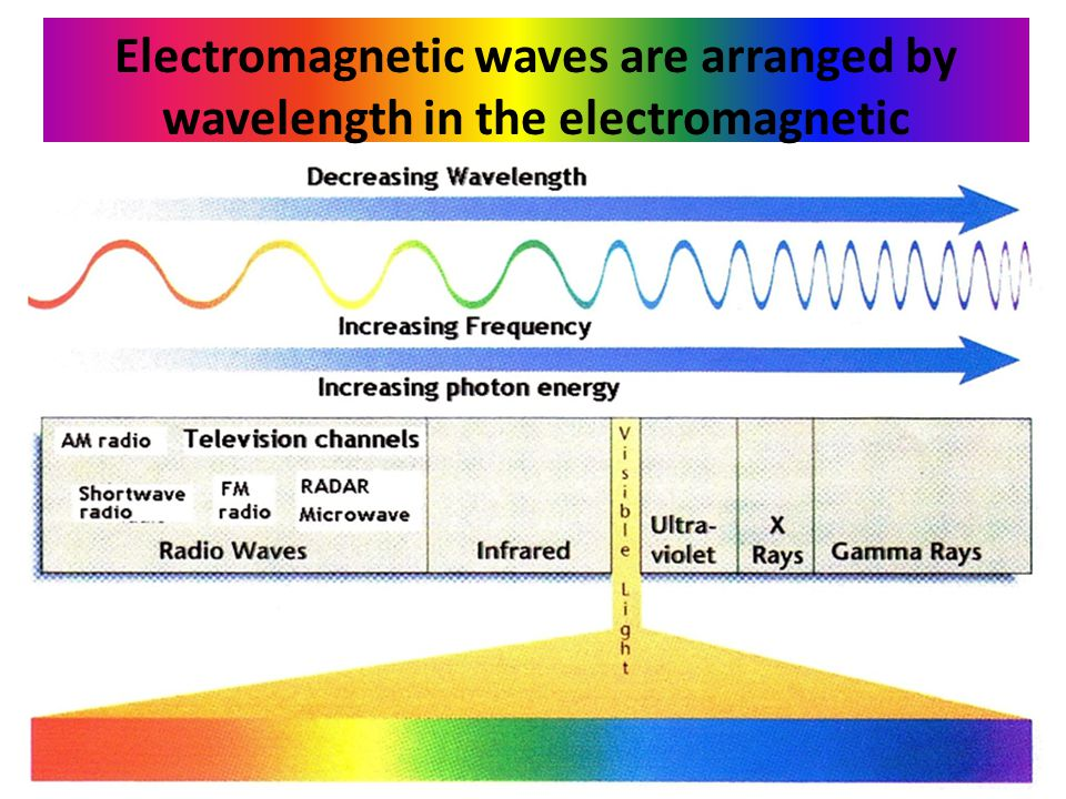 Electromagnetic waves are arranged by wavelength in the electromagnetic spectrum.