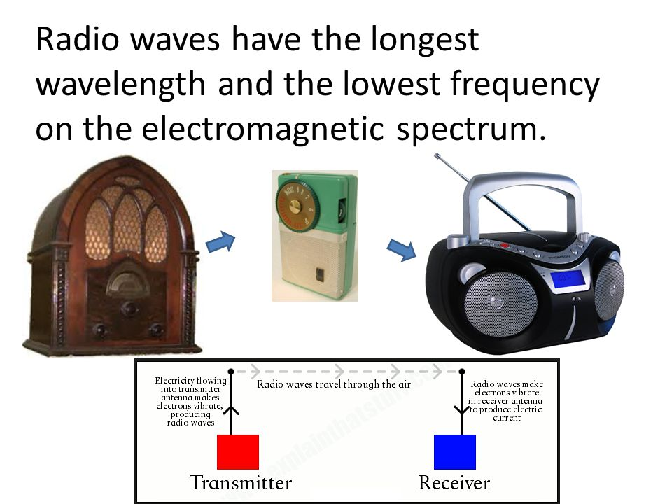 Radio waves have the longest wavelength and the lowest frequency on the electromagnetic spectrum.
