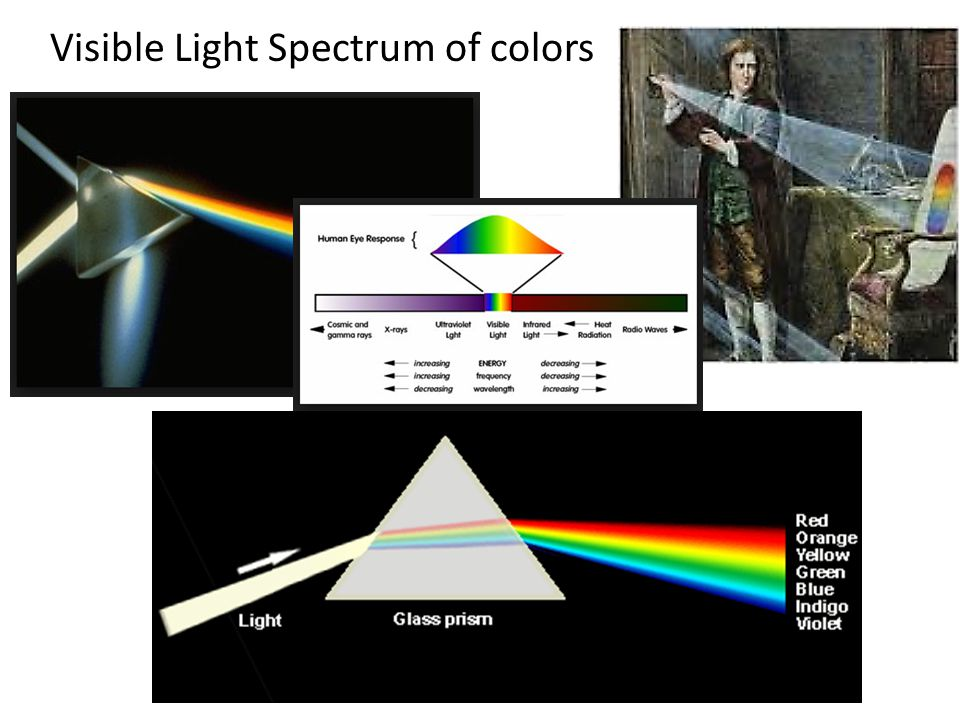 Visible Light Spectrum of colors