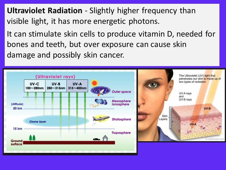 Ultraviolet Radiation - Slightly higher frequency than visible light, it has more energetic photons.