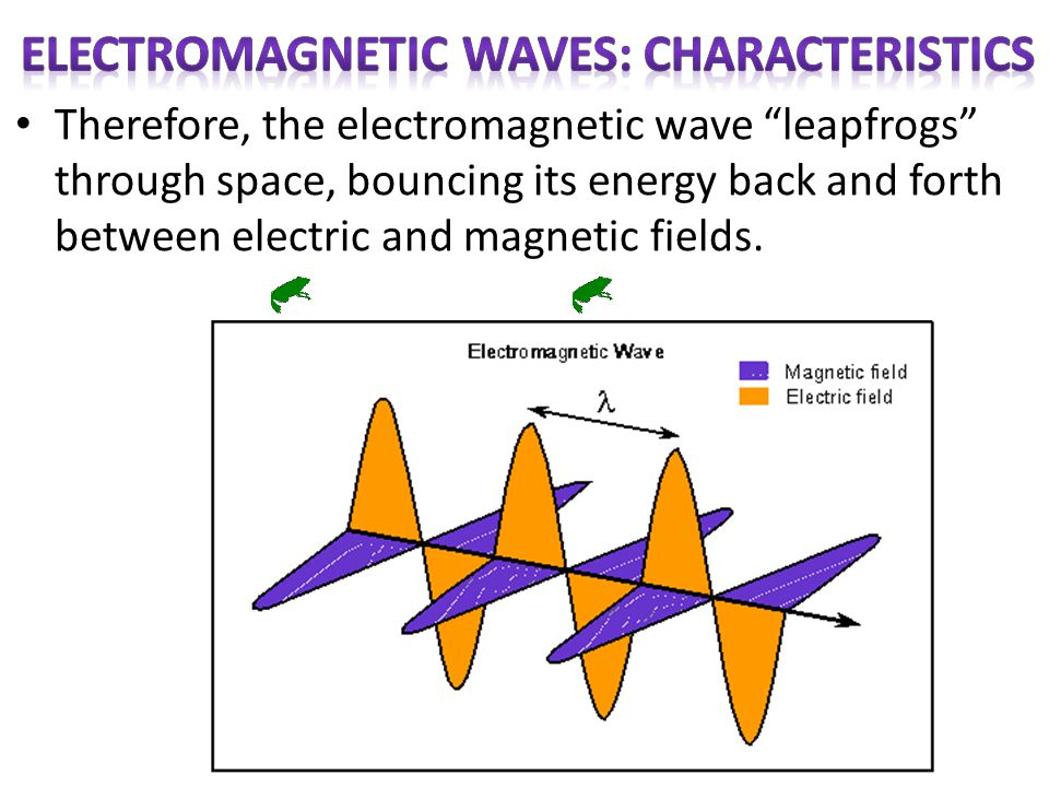 Electromagnetic Waves: Characteristics