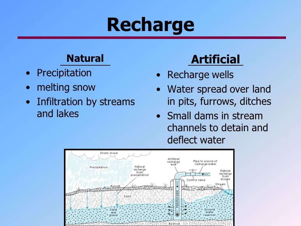 Recharge Artificial Natural Precipitation Recharge wells melting snow
