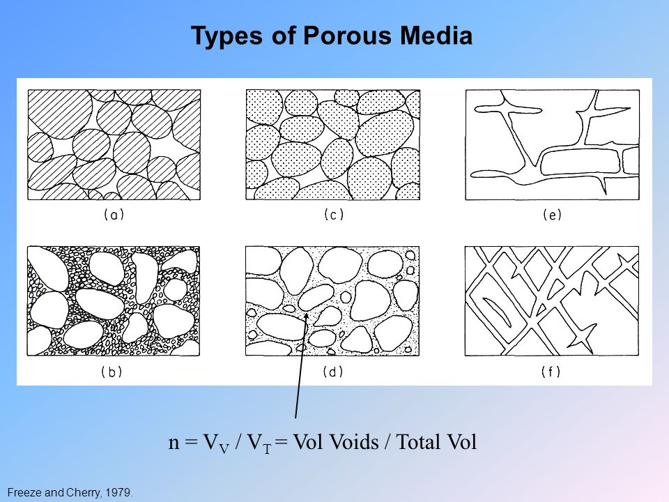 Types of Porous Media n = VV / VT = Vol Voids / Total Vol