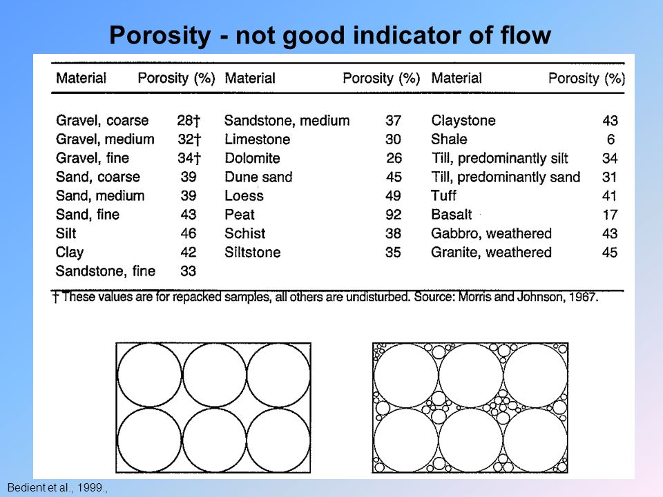 Porosity - not good indicator of flow