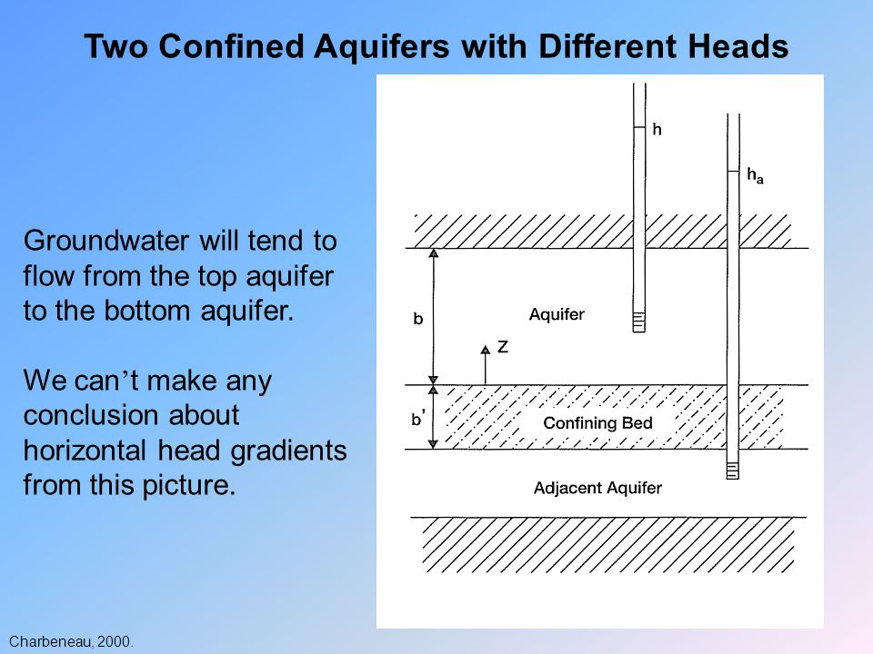 Two Confined Aquifers with Different Heads