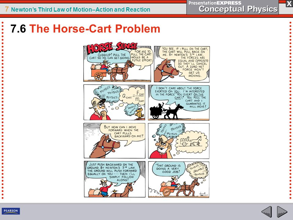 7.6 The Horse-Cart Problem