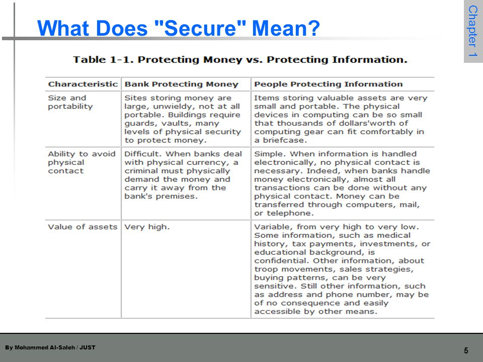 What Does Secure Mean