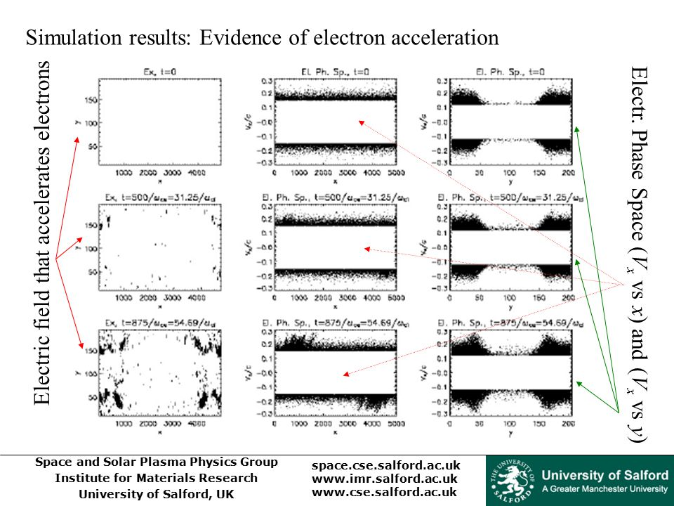Simulation results: Evidence of electron acceleration