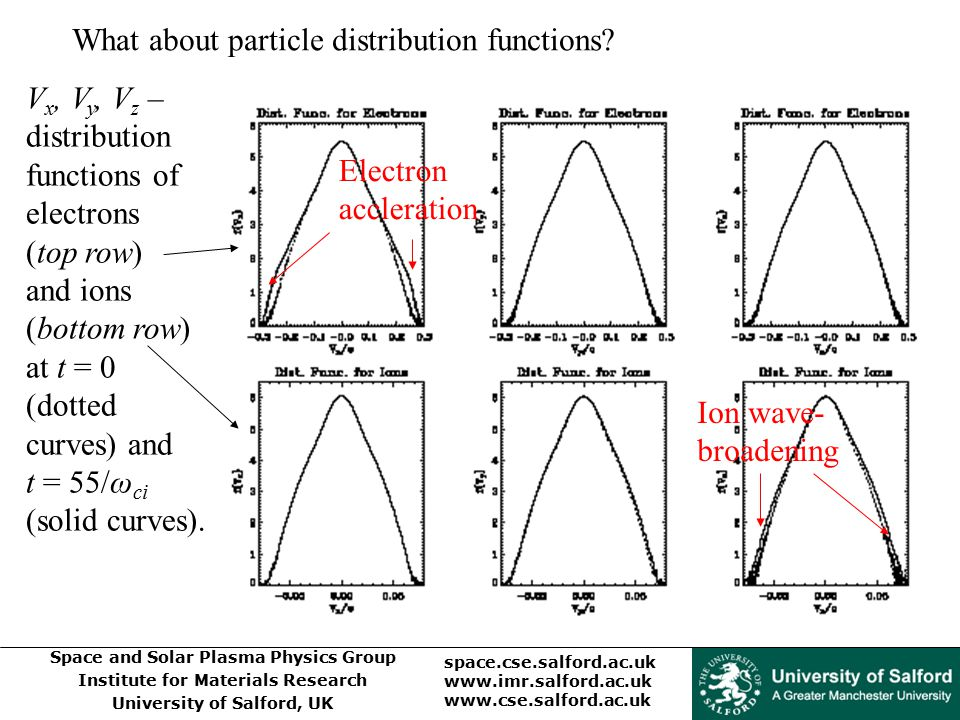 What about particle distribution functions