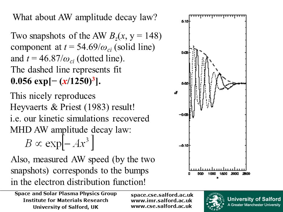 What about AW amplitude decay law