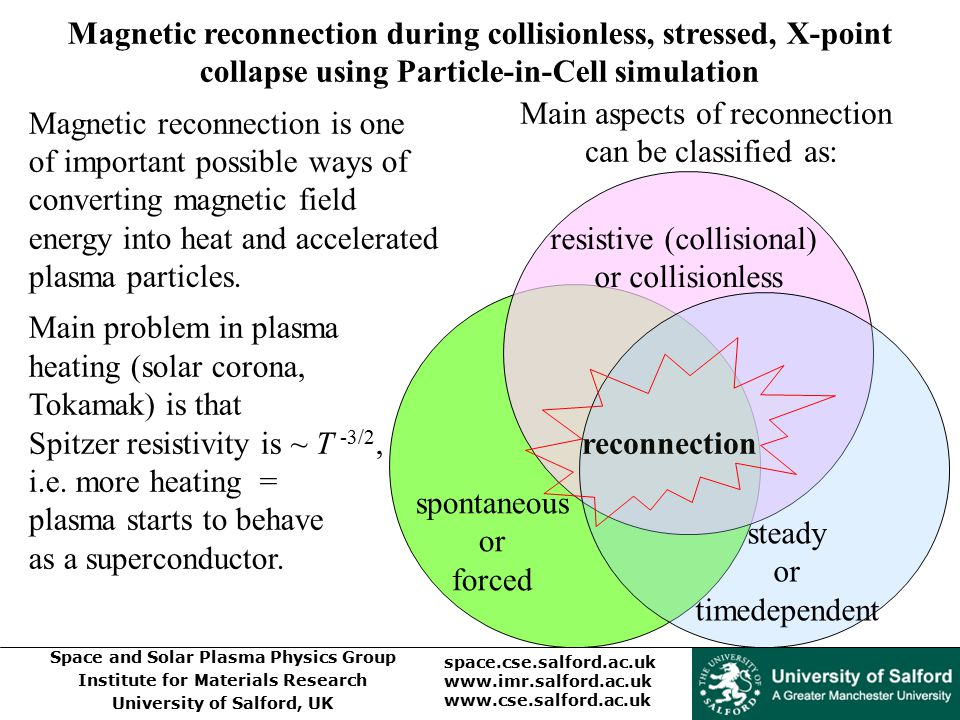 Magnetic reconnection is one of important possible ways of