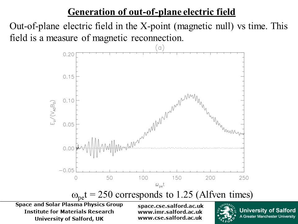 Generation of out-of-plane electric field