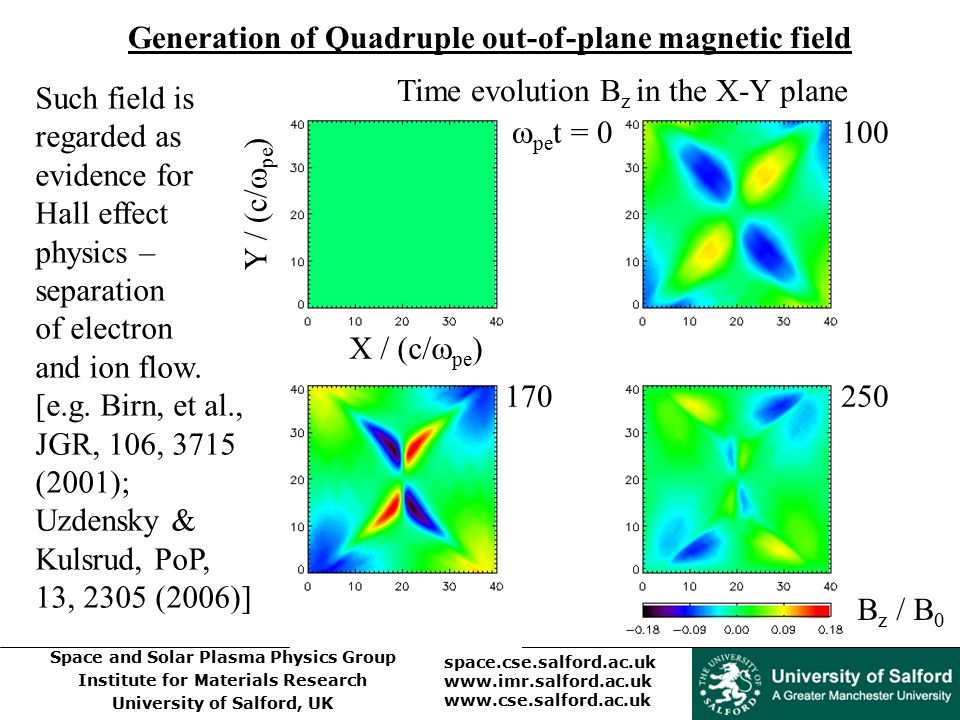Generation of Quadruple out-of-plane magnetic field