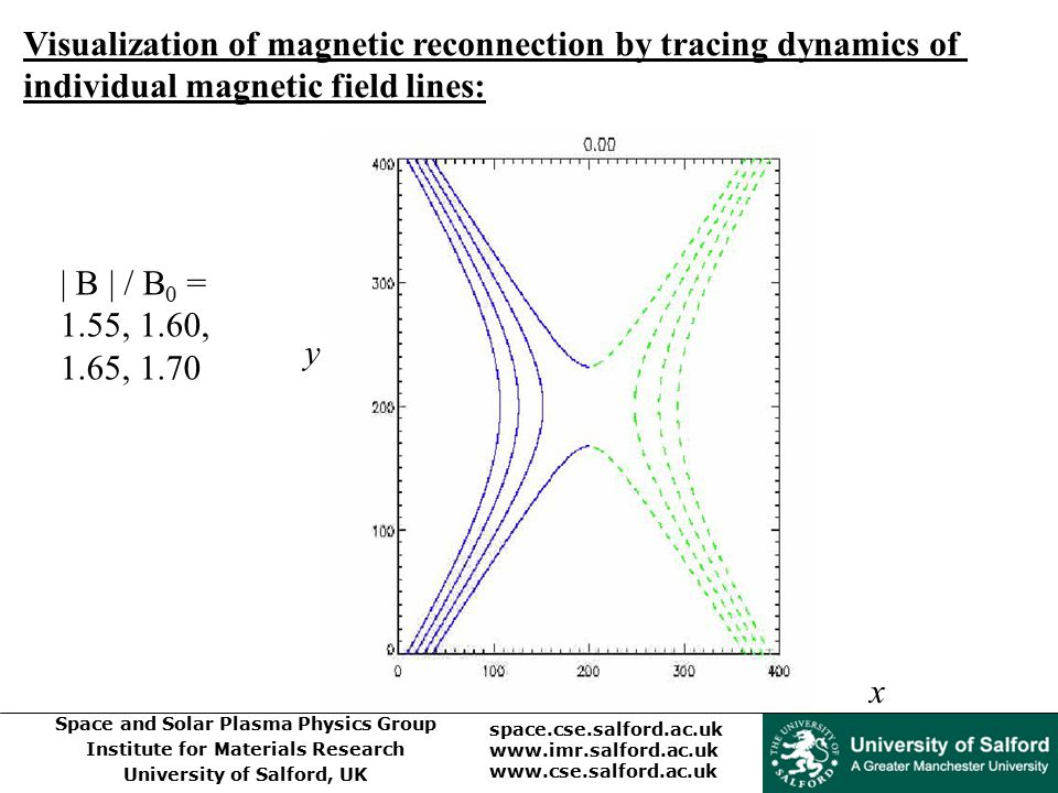 Visualization of magnetic reconnection by tracing dynamics of