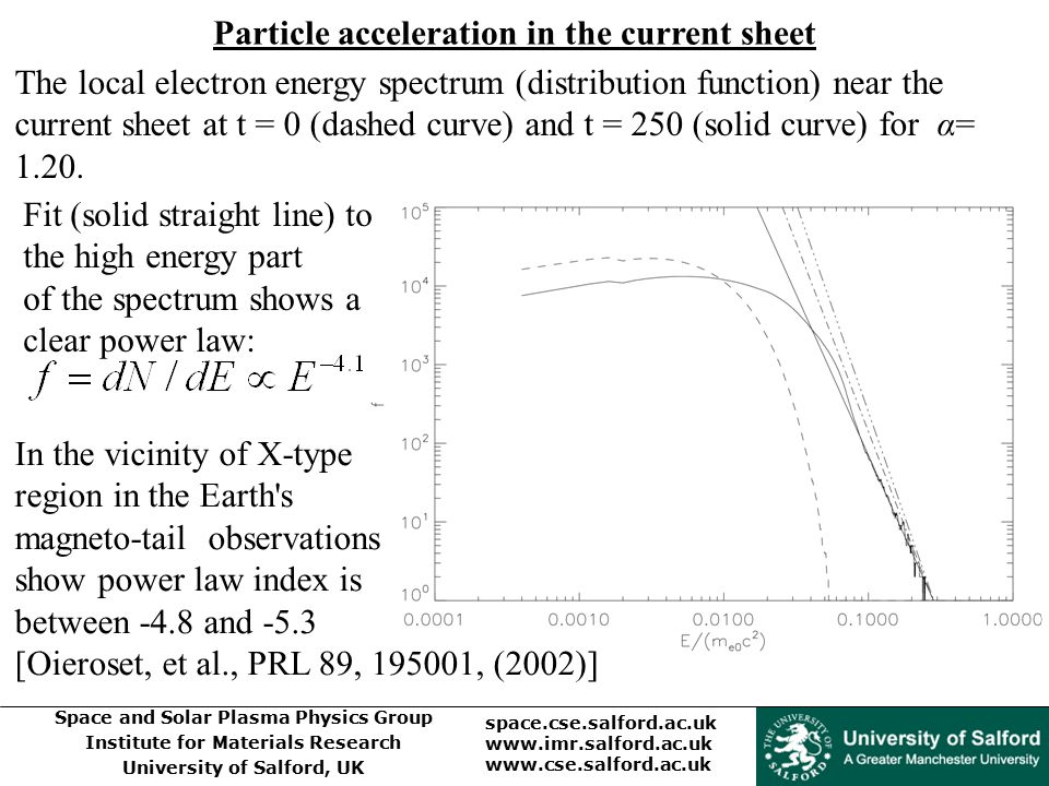 Particle acceleration in the current sheet