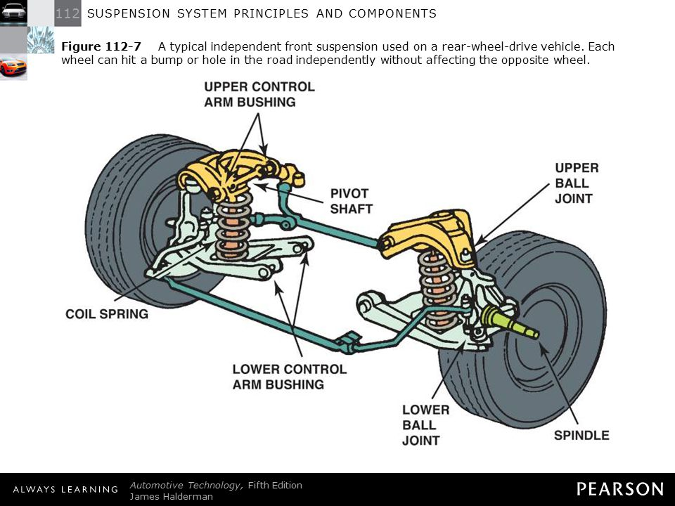 Figure 112-7 A typical independent front suspension used on a rear-wheel-drive vehicle. Each wheel can hit a bump or hole in the road independently without affecting the opposite wheel.