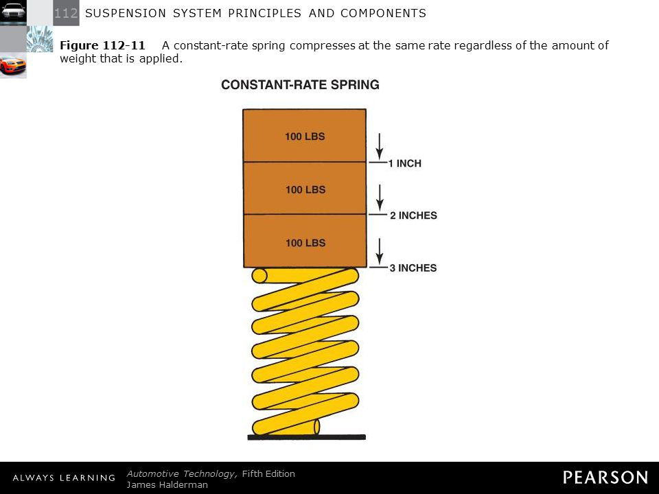 Figure 112-11 A constant-rate spring compresses at the same rate regardless of the amount of weight that is applied.