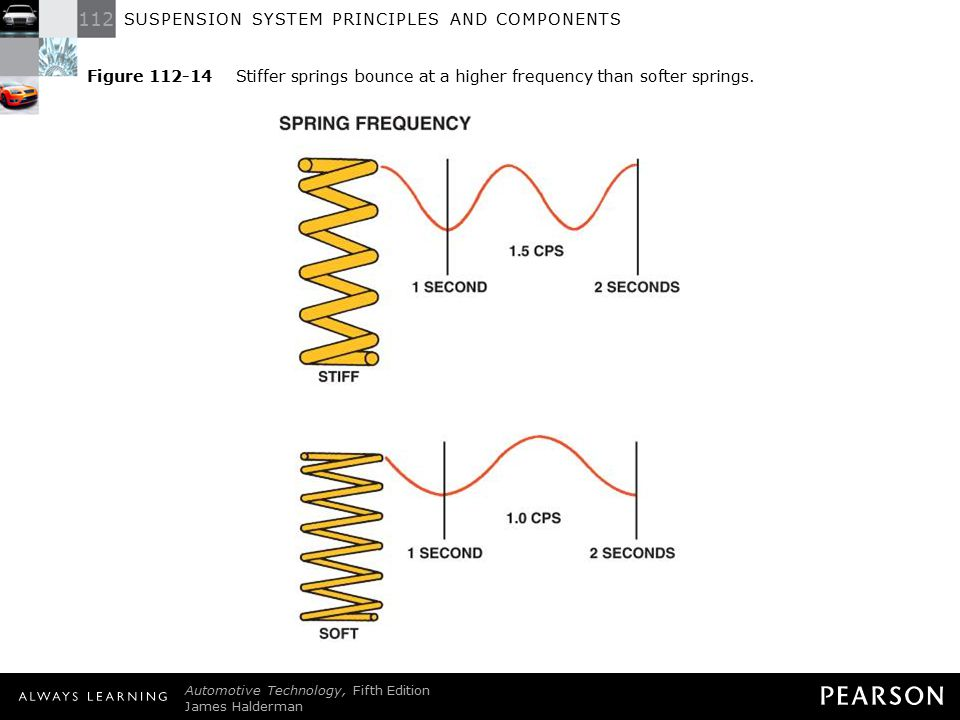 Figure 112-14 Stiffer springs bounce at a higher frequency than softer springs.