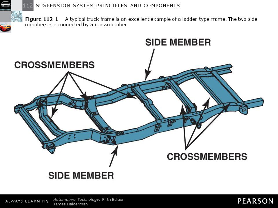 Figure 112-1 A typical truck frame is an excellent example of a ladder-type frame. The two side members are connected by a crossmember.