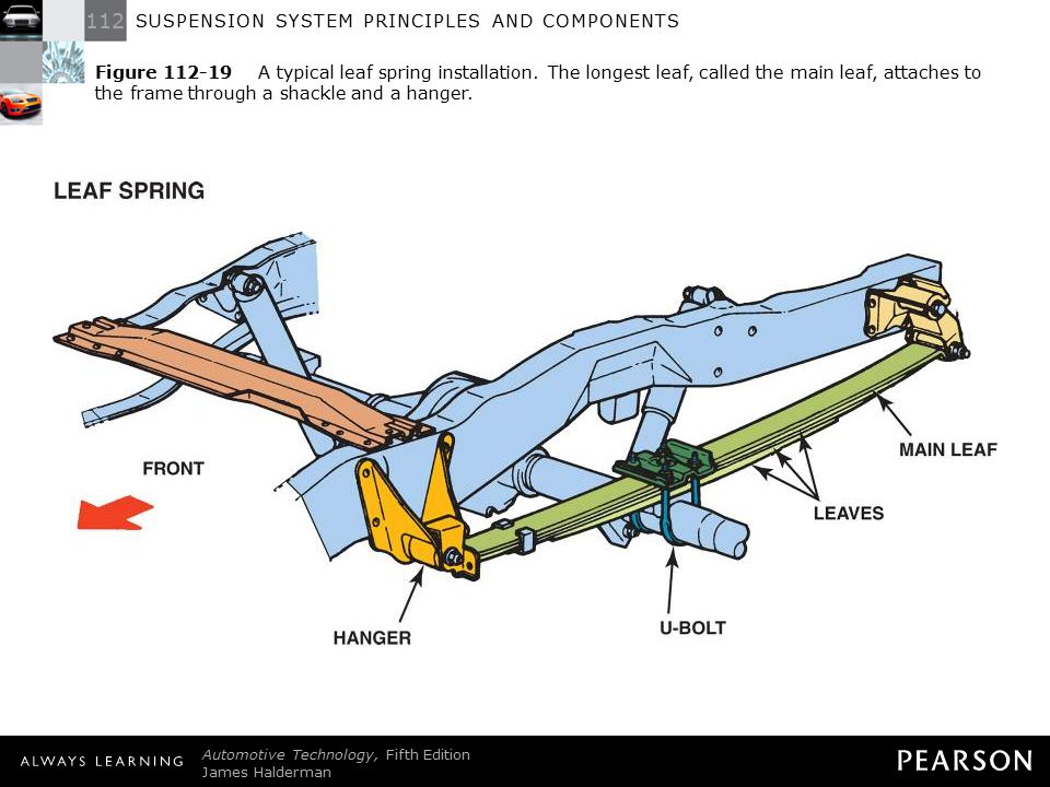 Figure 112-19 A typical leaf spring installation