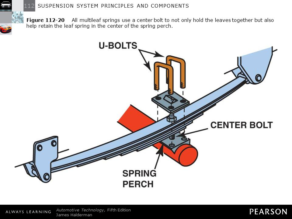 Figure 112-20 All multileaf springs use a center bolt to not only hold the leaves together but also help retain the leaf spring in the center of the spring perch.