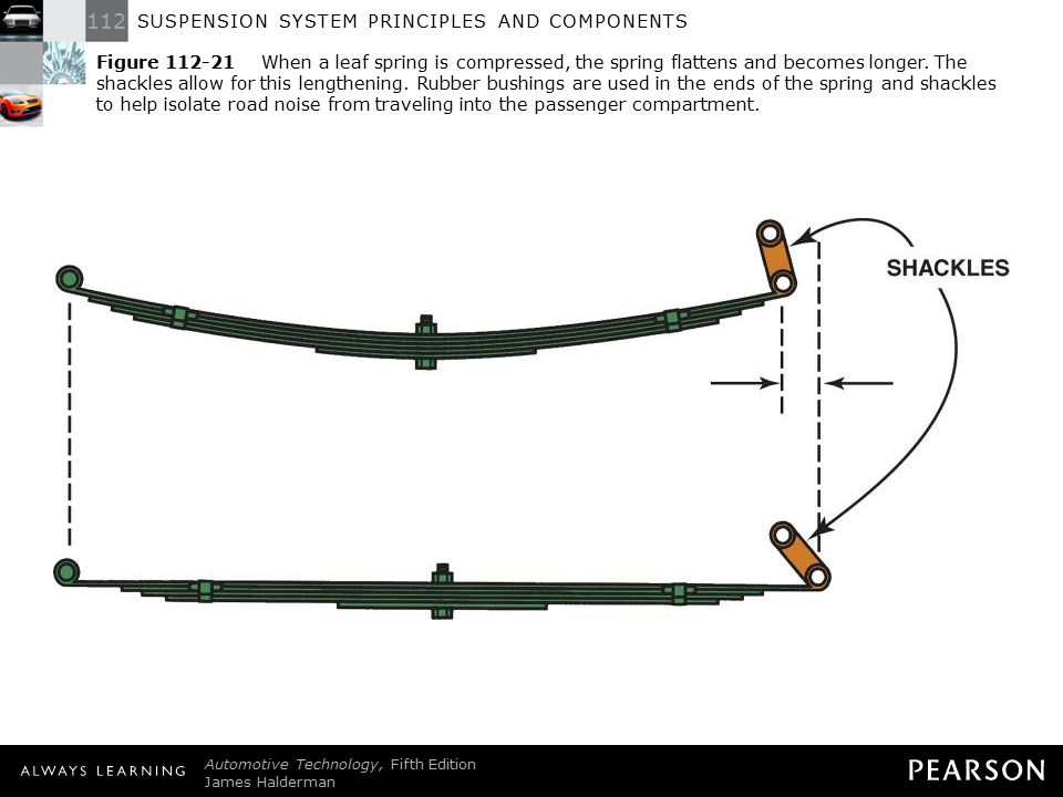 Figure 112-21 When a leaf spring is compressed, the spring flattens and becomes longer. The shackles allow for this lengthening. Rubber bushings are used in the ends of the spring and shackles to help isolate road noise from traveling into the passenger compartment.