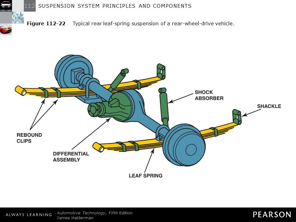 Figure 112-22 Typical rear leaf-spring suspension of a rear-wheel-drive vehicle.
