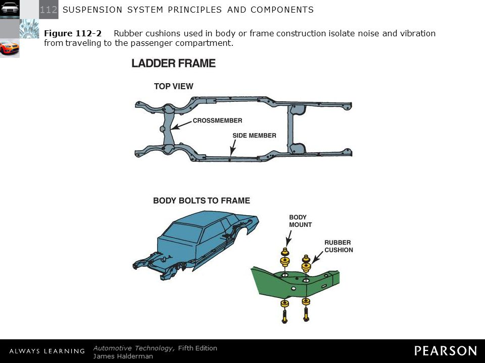 Figure 112-2 Rubber cushions used in body or frame construction isolate noise and vibration from traveling to the passenger compartment.