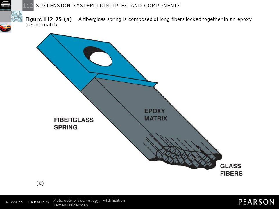 Figure 112-25 (a) A fiberglass spring is composed of long fibers locked together in an epoxy (resin) matrix.