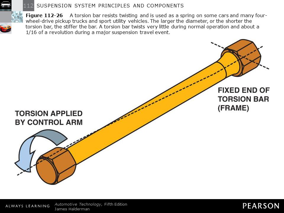 Figure 112-26 A torsion bar resists twisting and is used as a spring on some cars and many four-wheel-drive pickup trucks and sport utility vehicles. The larger the diameter, or the shorter the torsion bar, the stiffer the bar. A torsion bar twists very little during normal operation and about a 1/16 of a revolution during a major suspension travel event.