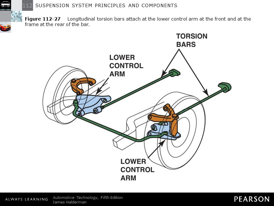 Figure 112-27 Longitudinal torsion bars attach at the lower control arm at the front and at the frame at the rear of the bar.