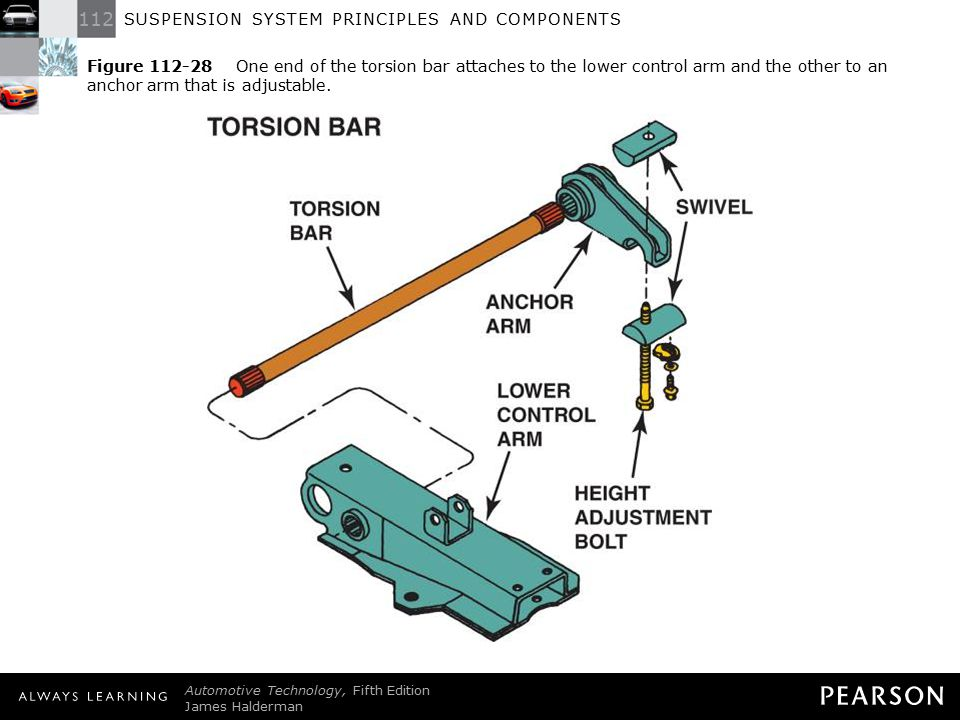 Figure 112-28 One end of the torsion bar attaches to the lower control arm and the other to an anchor arm that is adjustable.