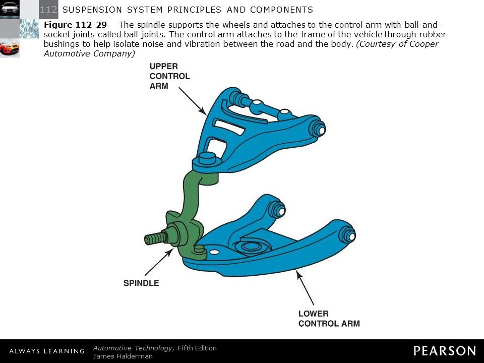 Figure 112-29 The spindle supports the wheels and attaches to the control arm with ball-and-socket joints called ball joints. The control arm attaches to the frame of the vehicle through rubber bushings to help isolate noise and vibration between the road and the body. (Courtesy of Cooper Automotive Company)