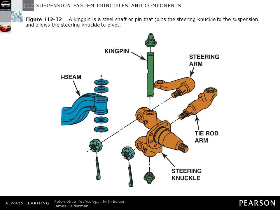 Figure 112-32 A kingpin is a steel shaft or pin that joins the steering knuckle to the suspension and allows the steering knuckle to pivot.