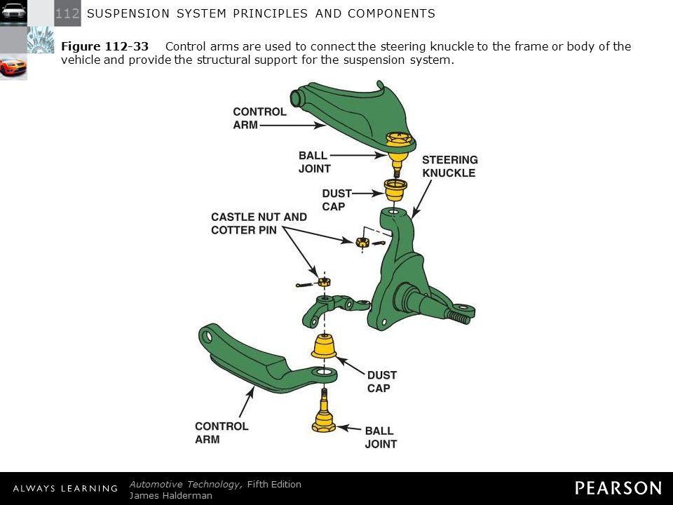 Figure 112-33 Control arms are used to connect the steering knuckle to the frame or body of the vehicle and provide the structural support for the suspension system.
